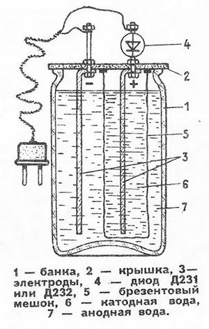 Ионизатор воды сделать своими руками